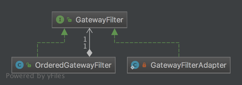 GatewayFilter